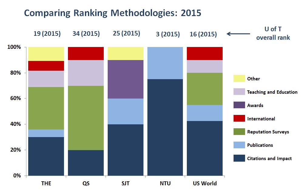 Dec11_ComparingRankingsMethodologies2015