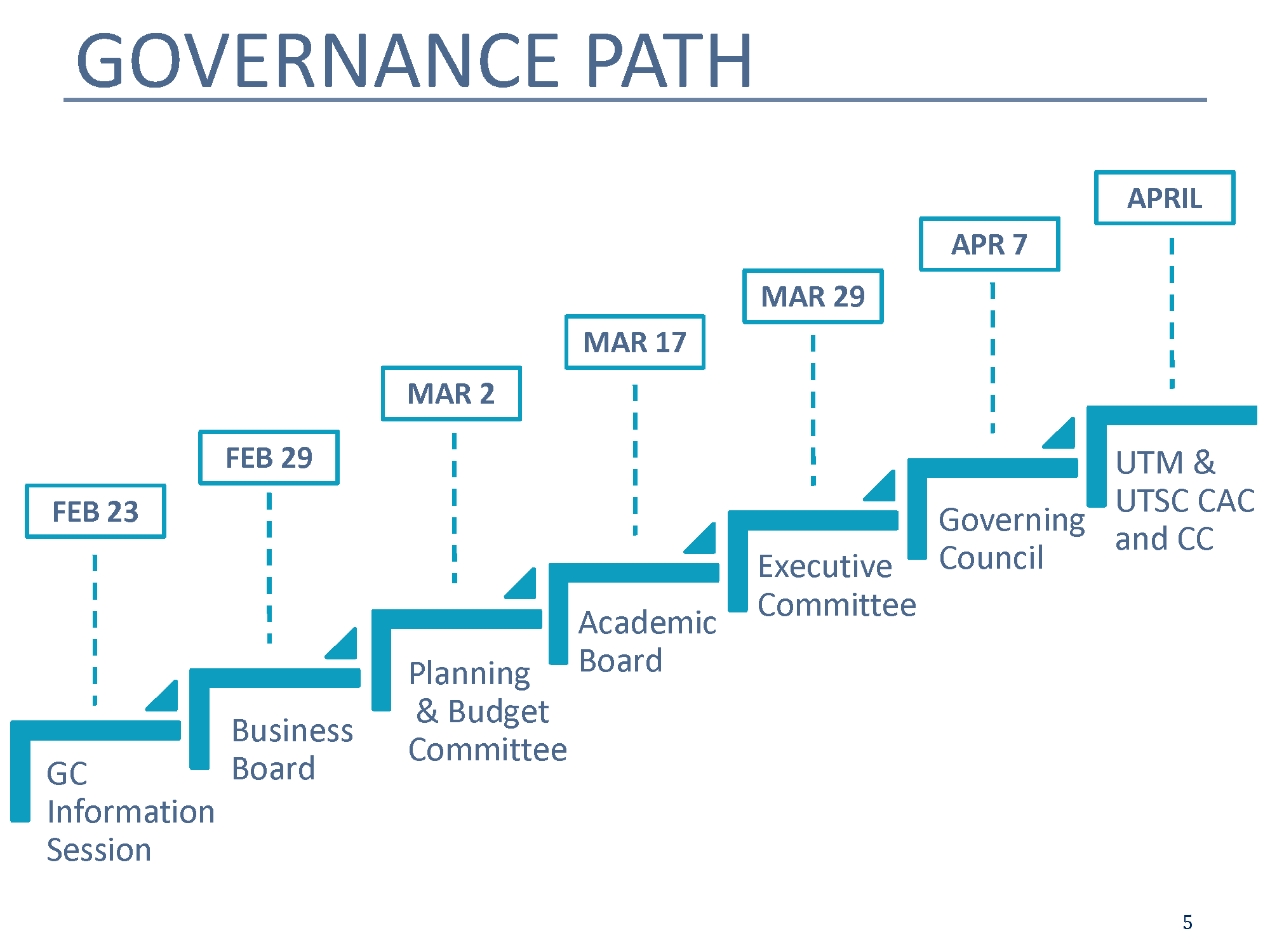 Governance Path