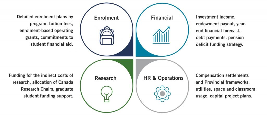 Budget data related to enrolment, finances, research, human resources and operations.