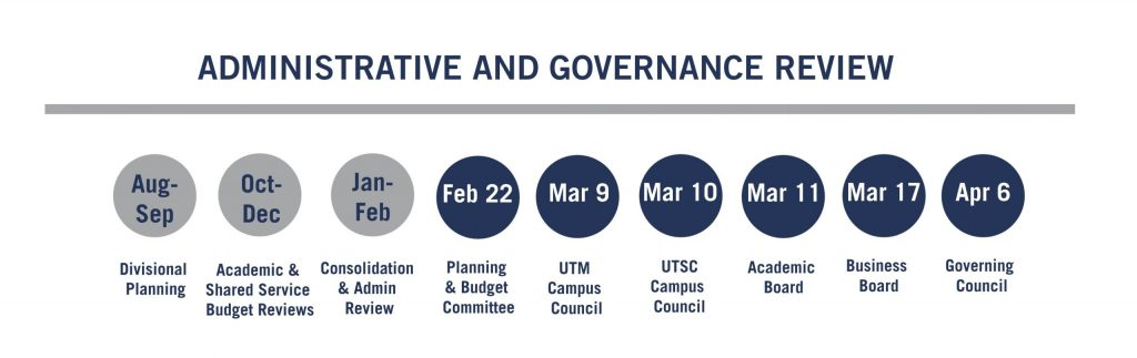 Timeline for administrative and governance review of the 2021-2022 operating budget.
